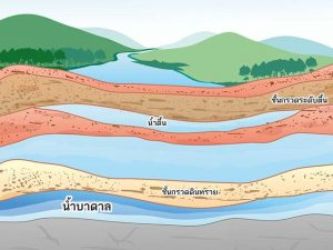 Groundwater-source